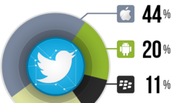 mobile twitter use socialbakers