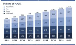 Monatlich aktive Nutzer Facebook