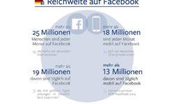 Nutzerzahlen Deutschland von Facebook