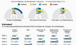 Soziale Netzwerke in Deutschland