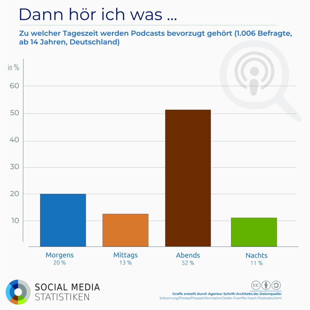 Infografik SocialMediaStatistik.de zum Thema podcast uhrzeiten gehoert
