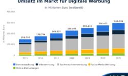 Statista-Outlook-Umsatz-im-Markt-fr-Digitale-Werbung-weltweit