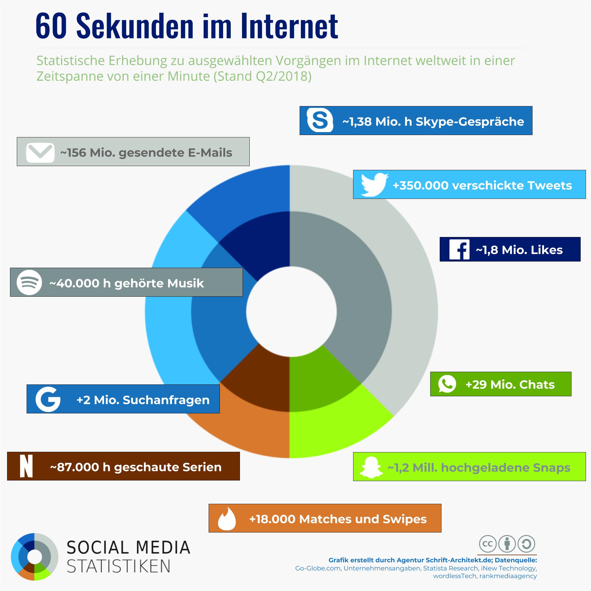 Infografik Premium SocialMediaStatistik.de zum Thema 60 Sekunden Internet
