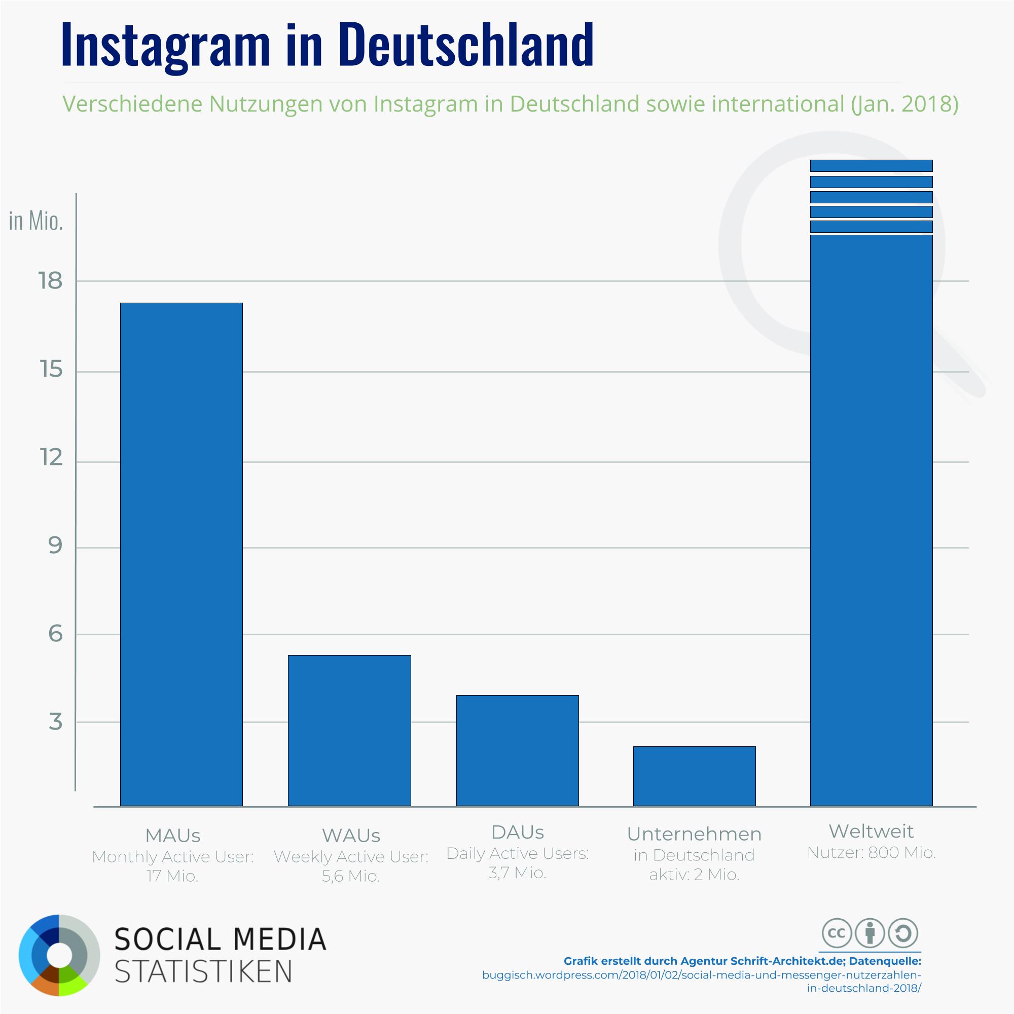 Infografik SocialMediaStatistik.de zum Thema instagram deutschland