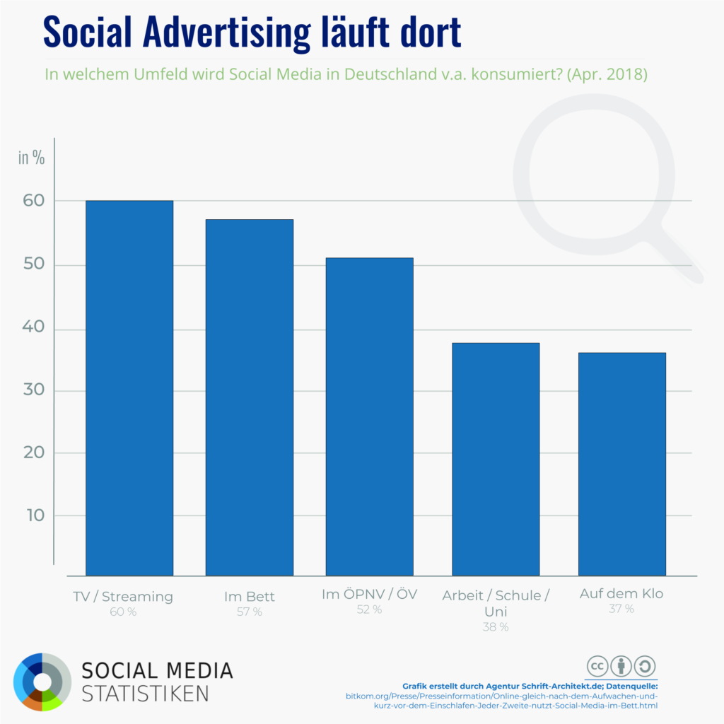 Infografik SocialMediaStatistik.de zum Thema Social Media Advertising Orte