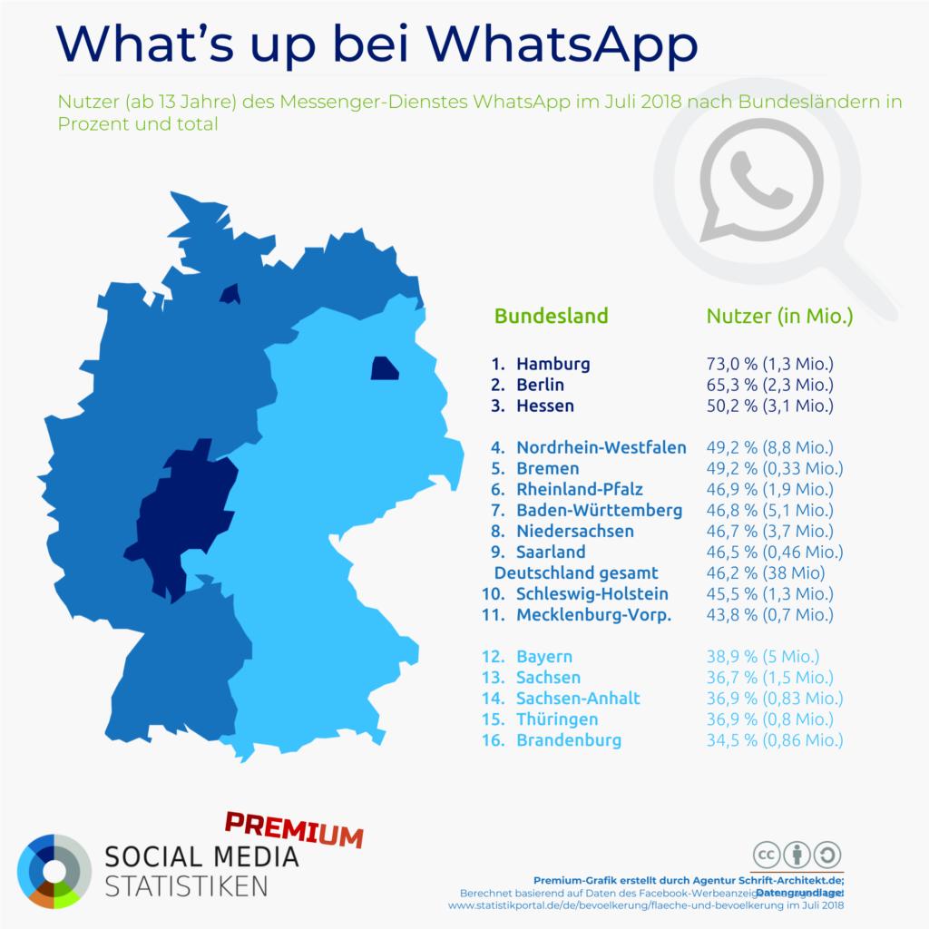 Infografik Premium SocialMediaStatistik.de zum Thema whatsapp