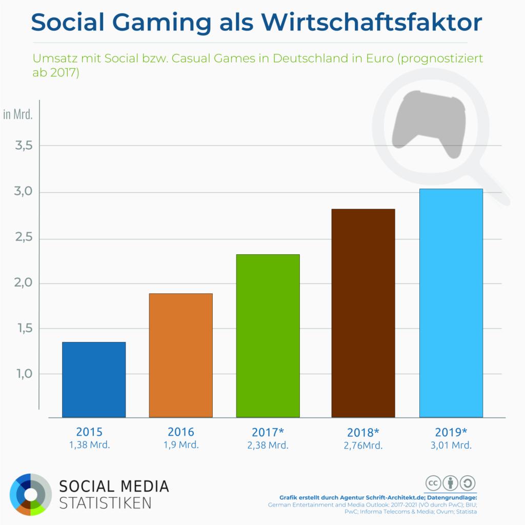 Infografik SocialMediaStatistik.de zum Thema casual social gaming