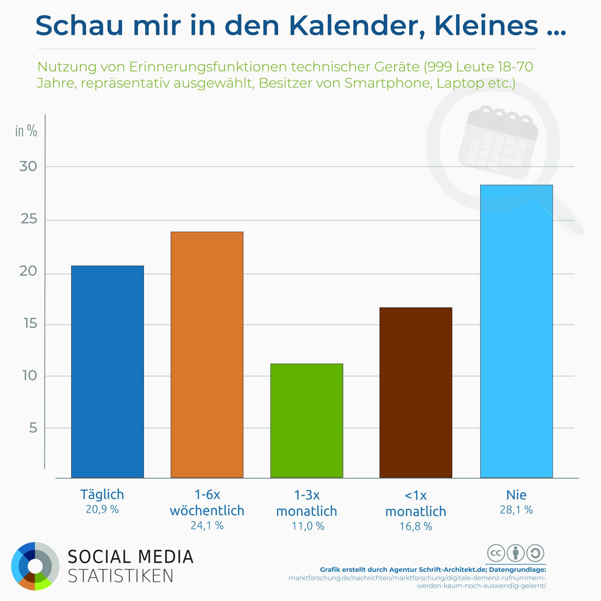 Infografik SocialMediaStatistik.de zum Thema erinnerung smartphone