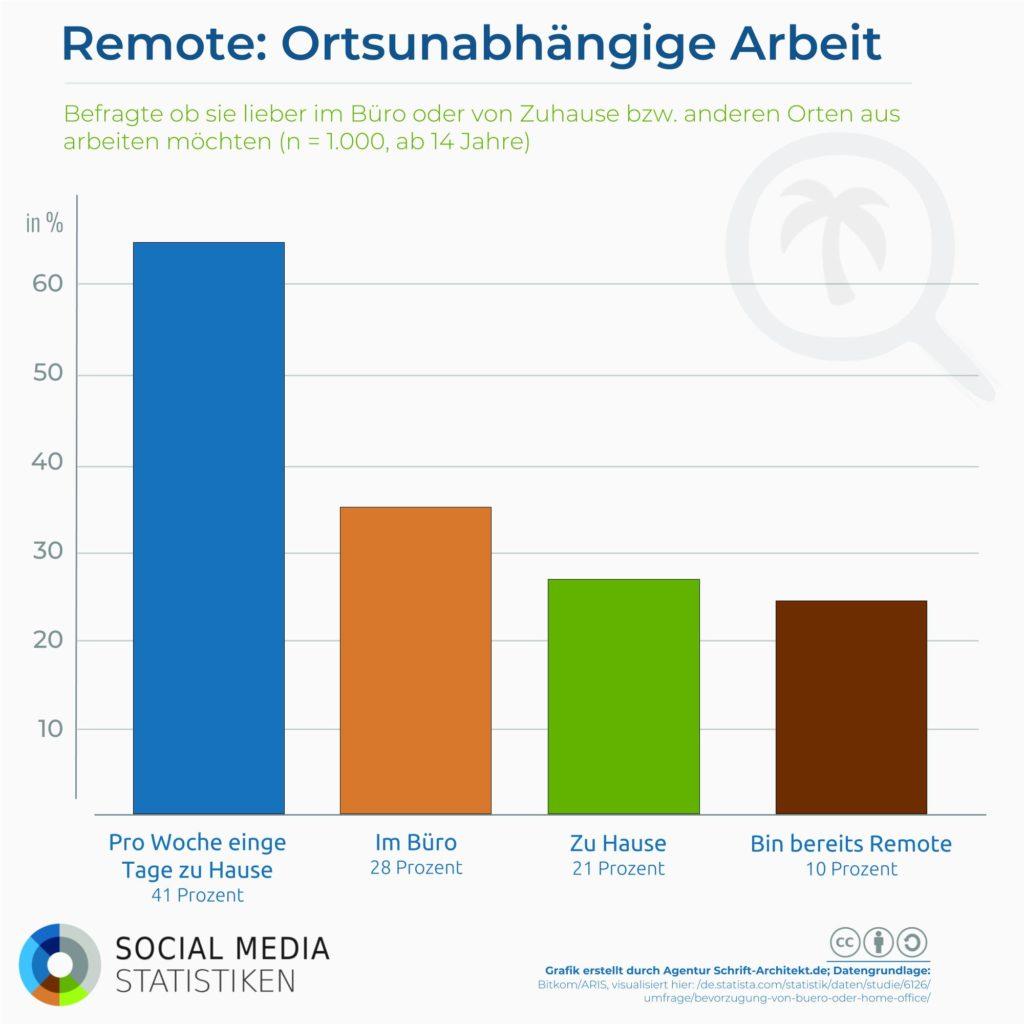 Infografik SocialMediaStatistik.de zum Thema remote work