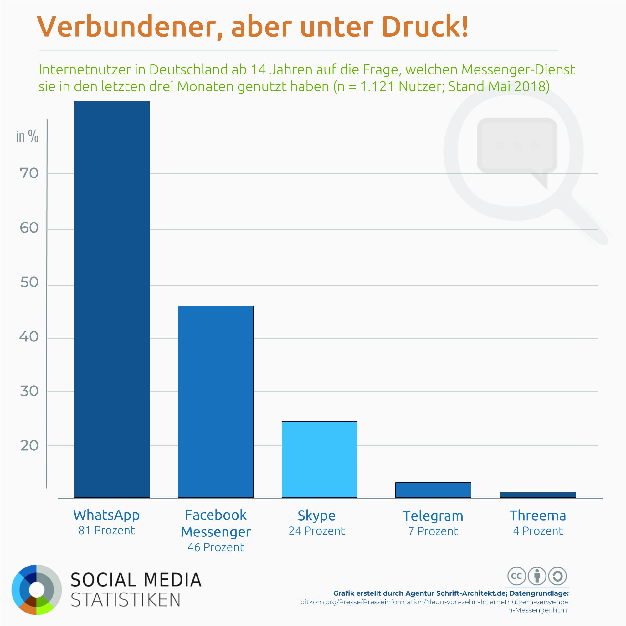 Infografik SocialMediaStatistik.de zum Thema messenger nutzung deutschland
