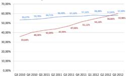 Anteile täglich aktiver Nutzer und mobiler Nutzer bei Facebook