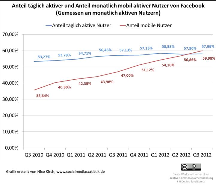 584 Millionen Menschen sind Facebook-süchtig