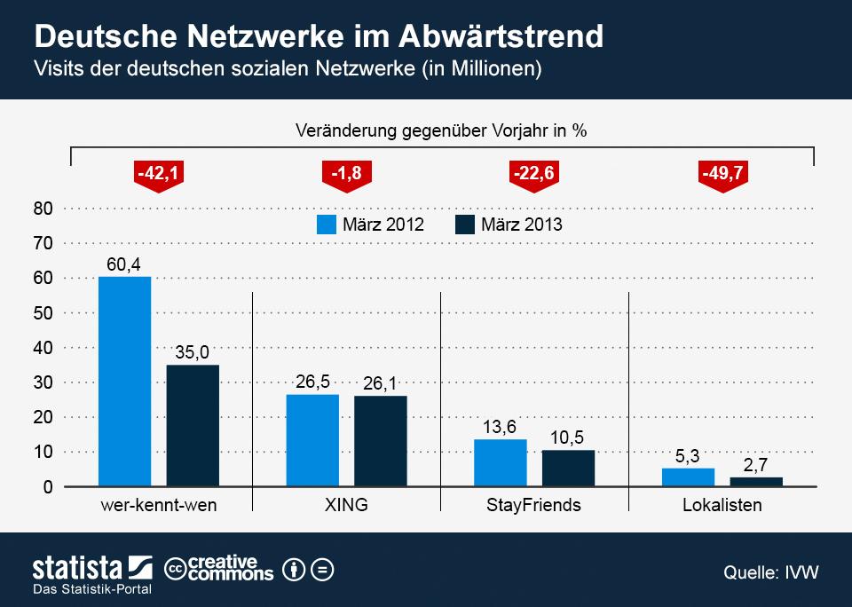 Die lieben deutschen Netzwerke im Abwärtstrend