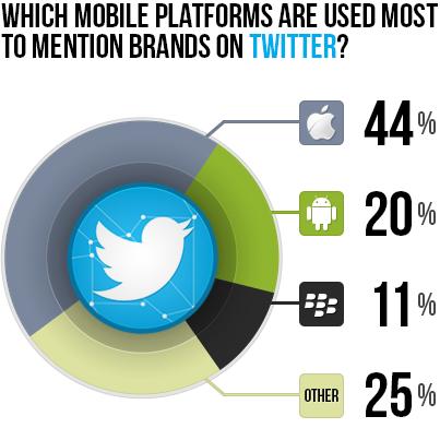 66% der Tweets über Marken werden mobil verschickt
