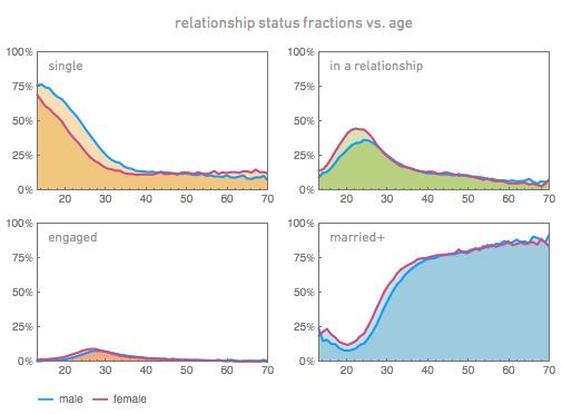 Facebook-Studie analysiert Daten von einer Million Nutzern