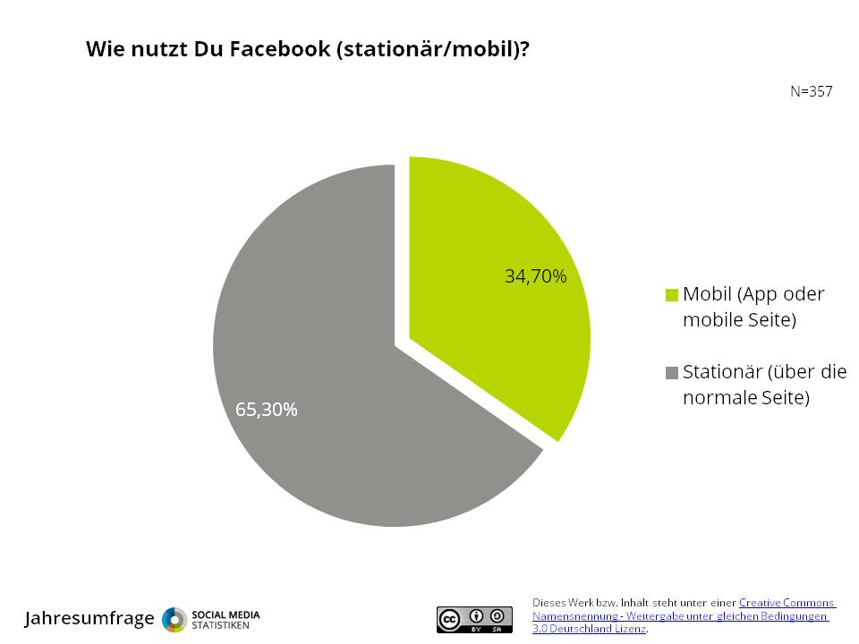 Jahres-Umfrage: Facebook im Detail