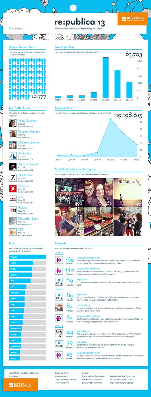 re:publica 2013: Ein paar Zahlen #rp13
