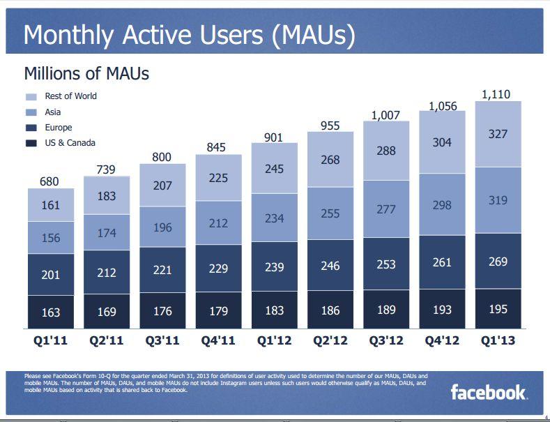 Quartalszahlen: Immer mehr Menschen nutzen Facebook nur noch mobil