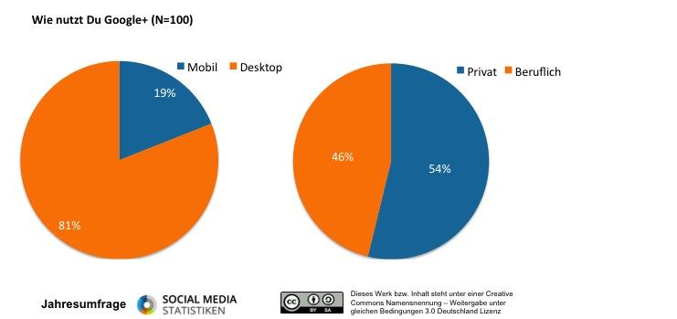 Jahres-Umfrage: Google+ im Detail
