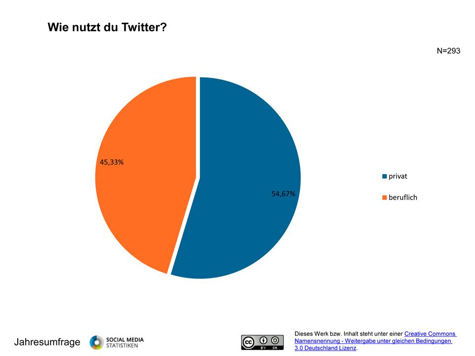 Jahres-Umfrage: Twitter im Detail