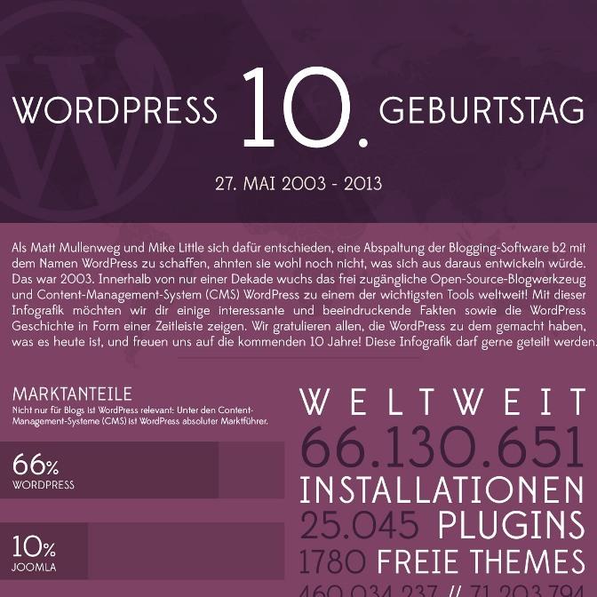 Zehn Jahre WordPress – eine Erfolgsgeschichte in Zahlen