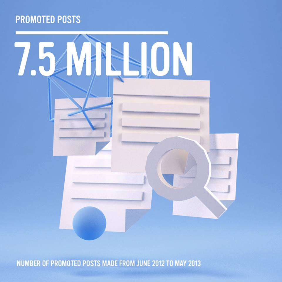 7,5 Millionen Promoted Posts bei Facebook in einem Jahr