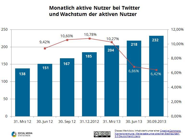Monatlich aktive Nutzer bei Twitter wachsen weniger stark