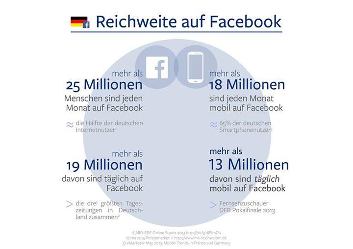 Facebook: Das erste Mal offizielle tägliche Nutzerzahlen für Deutschland