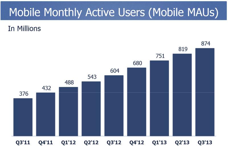 Offizielle Facebook-Nutzerzahlen Q3 2013