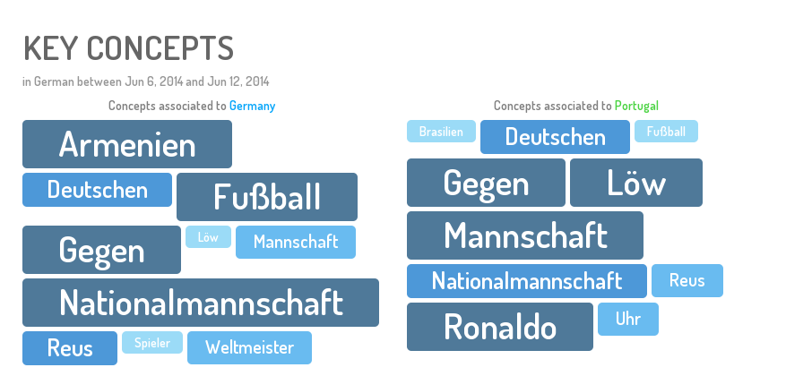 Gastbeitrag – Deutschland vs Portugal: Das große Social Media Battle