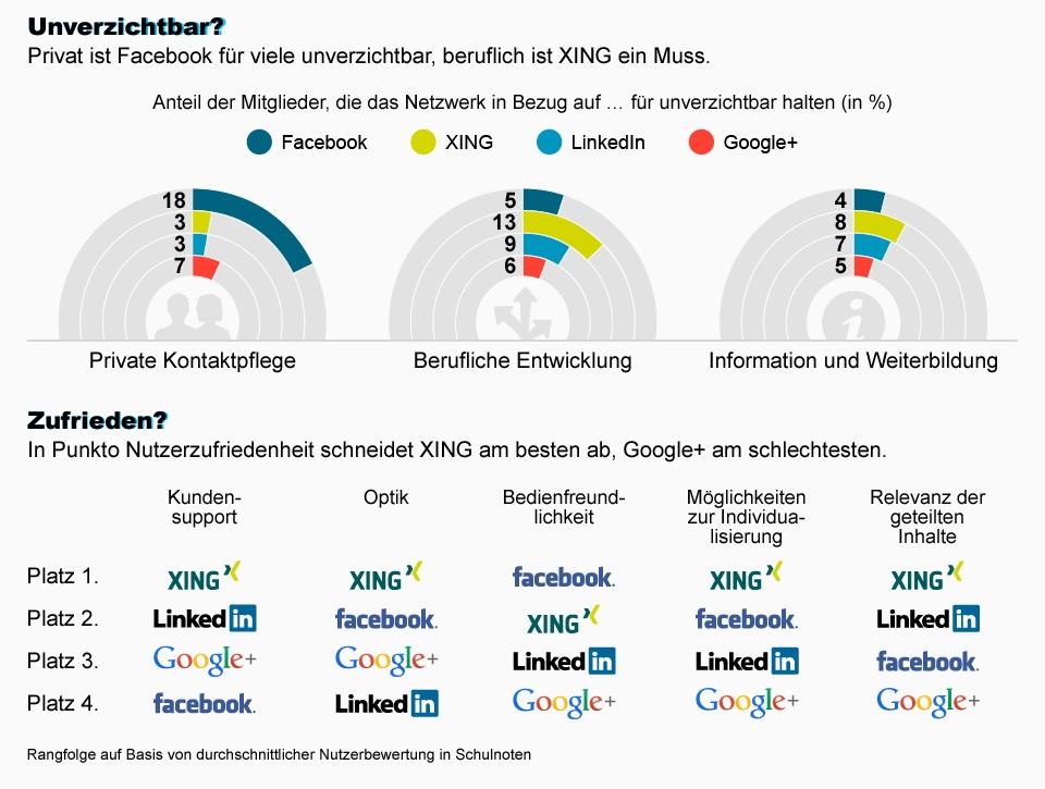Nutzung, Pflege und Bewertung sozialer Netzwerke in Deutschland