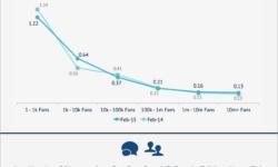 Facebook-KPI von Seiten im Durchschnitt