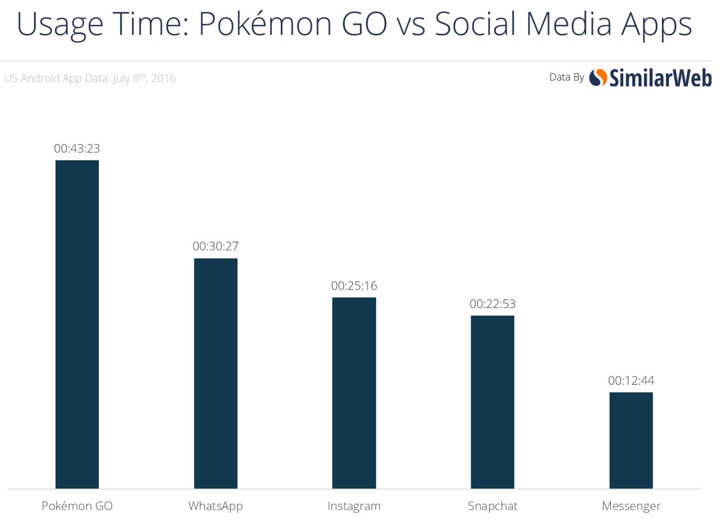 Pokémon Go: Der App-Erfolg in Zahlen