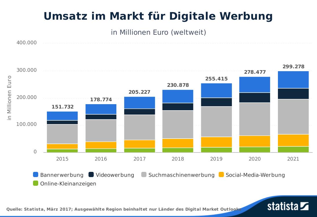 300 Milliarden Euro: Steigender Anteil von Werbung in sozialen Medien (inkl. Podcast)