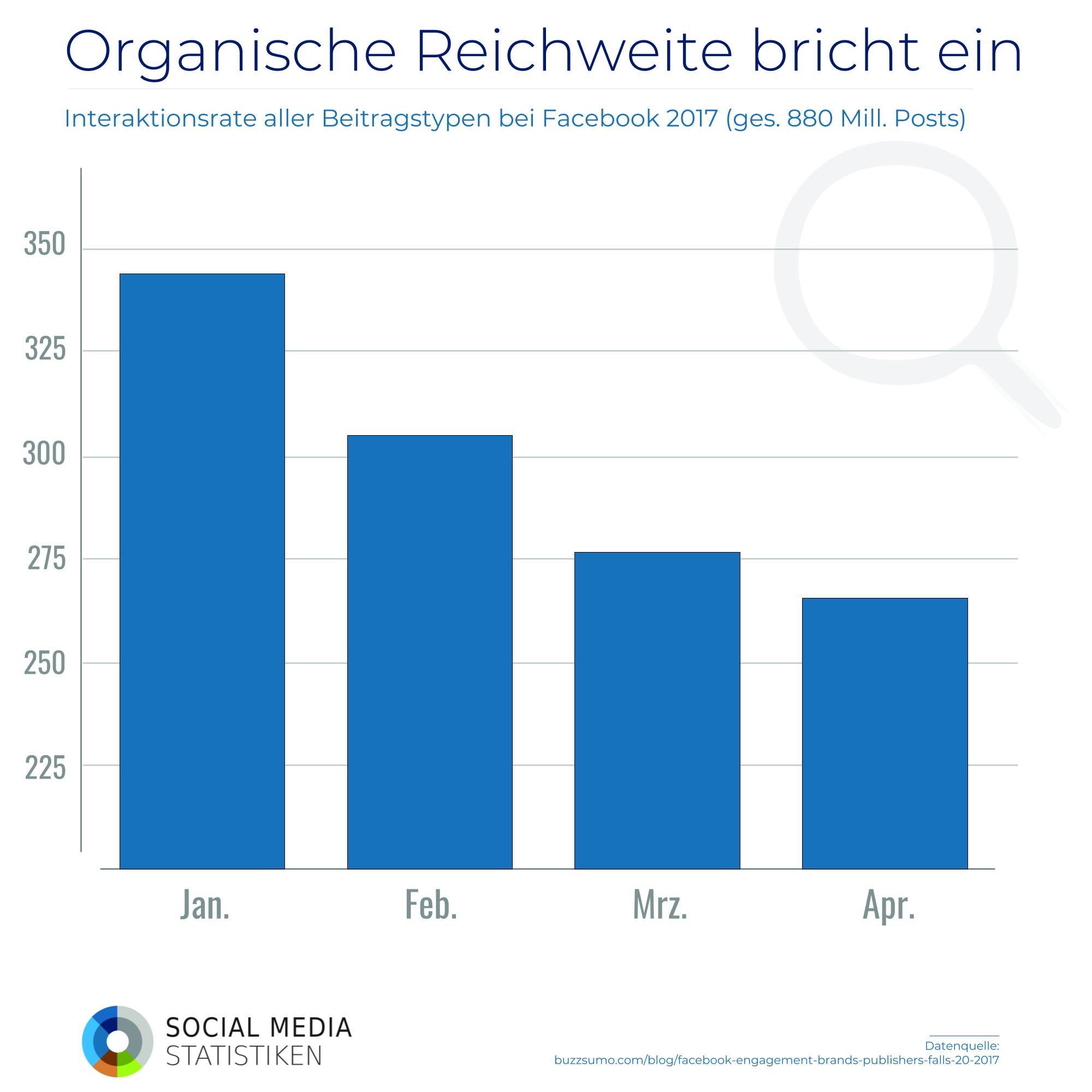 Facebook-Interaktionen: Absturz um 56 % in den letzten zwei Jahren