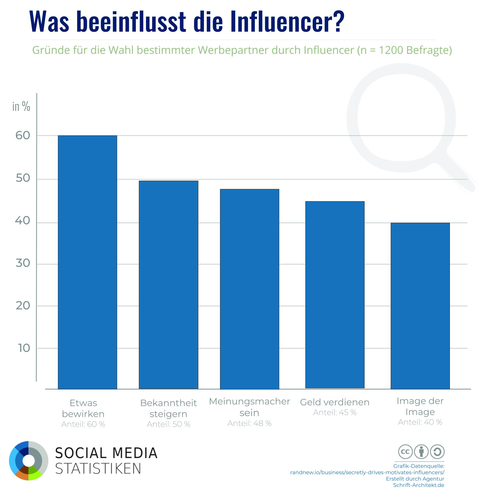 Warum Social Media immer kommerzieller werden