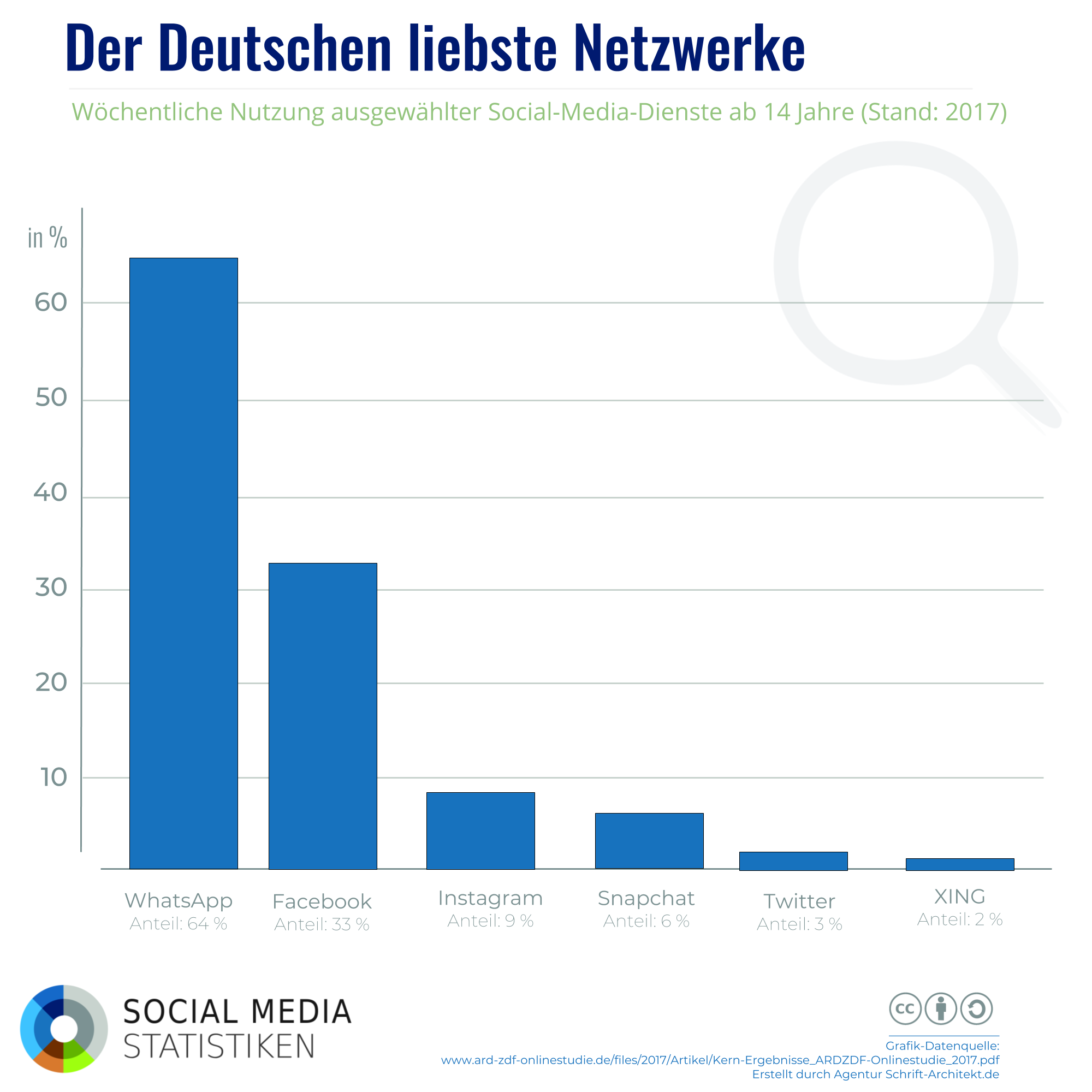 Podcast: Social Media in Deutschland – inkl. Trends für 2018