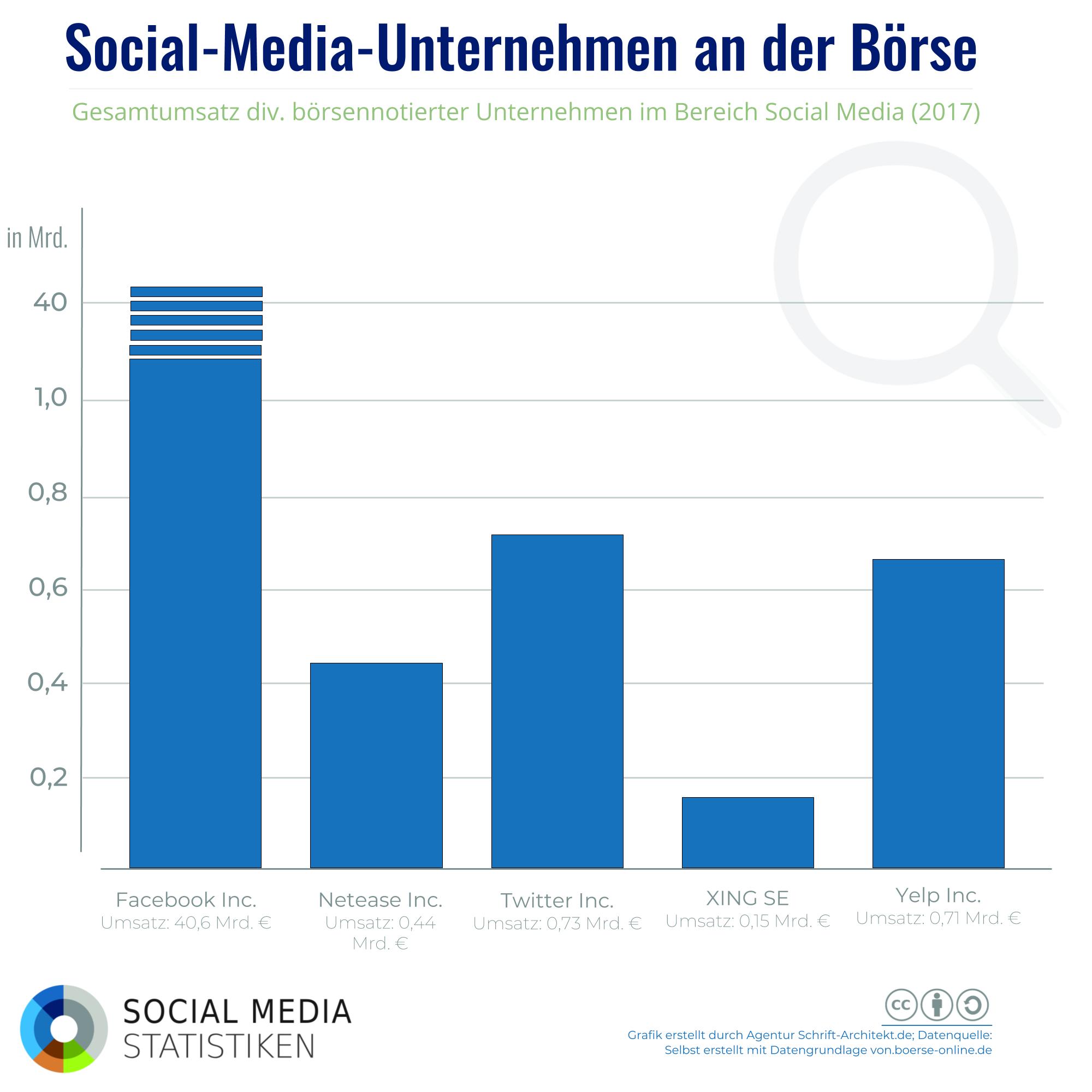 Nicht immer Milliarden: Die größten Börsengänge von Social-Media-Unternehmen