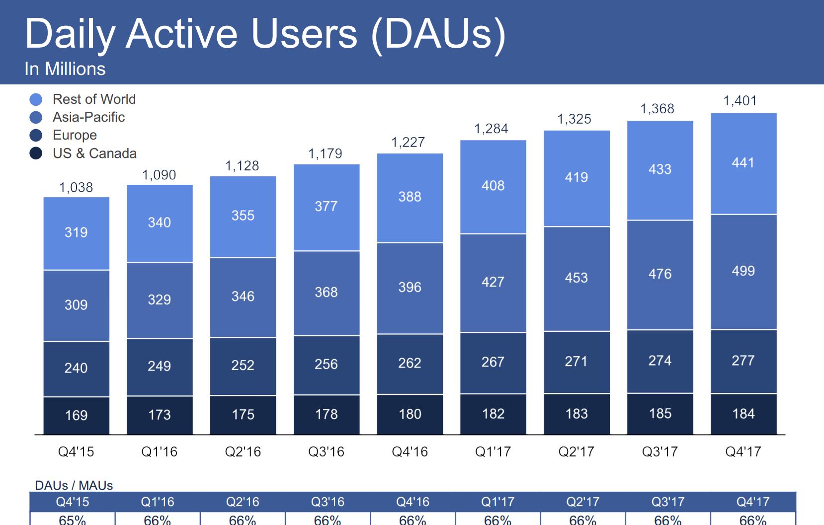 Facebook mit 1,4 Milliarden täglich aktiven Nutzern