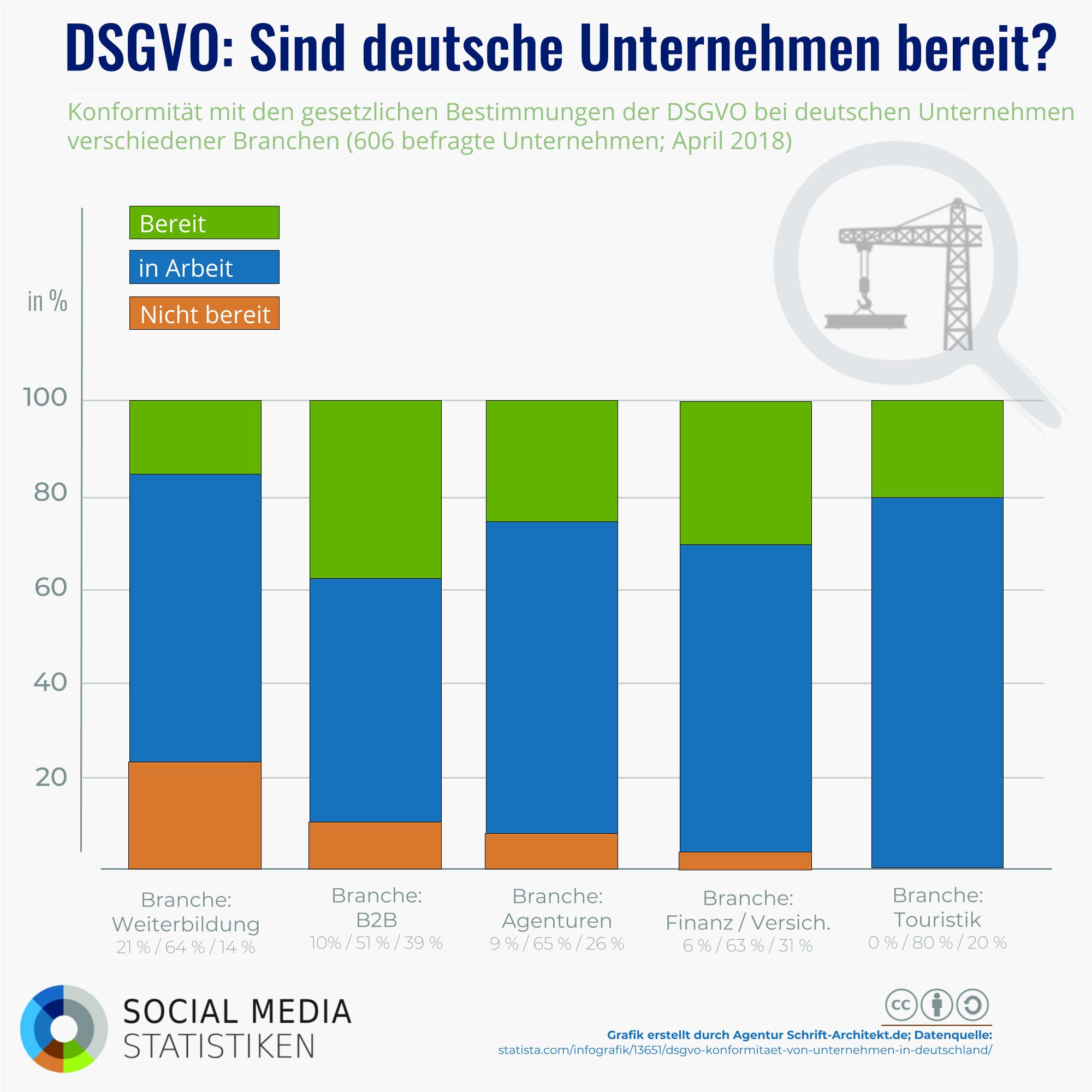 Mehr als die Hälfte ist unsicher beim Recht: Woran scheitert die DSGVO in Deutschland? (+ Podcast)