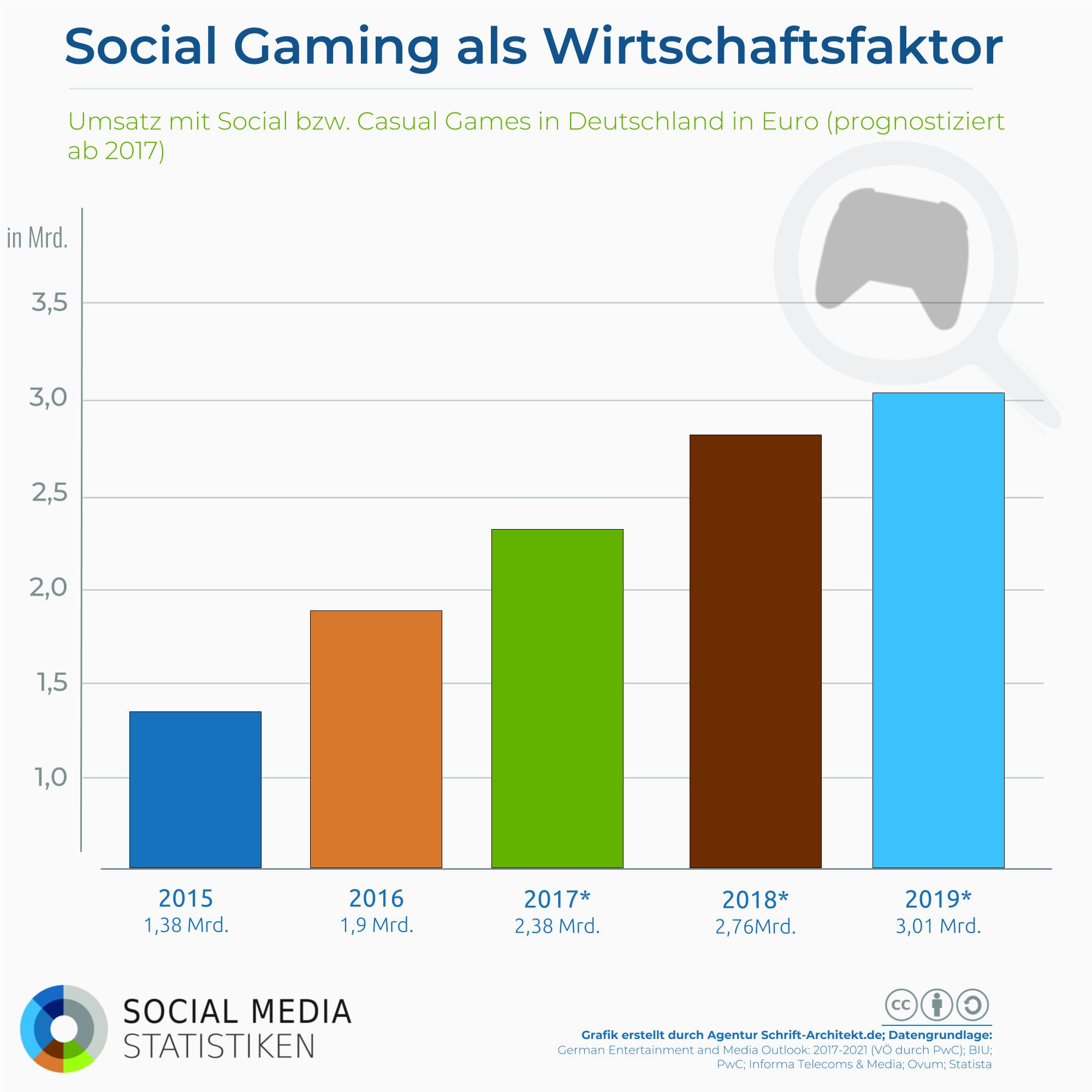 Candy Crush, FarmVille & Co.: Social Gaming immer größerer Wirtschaftsfaktor