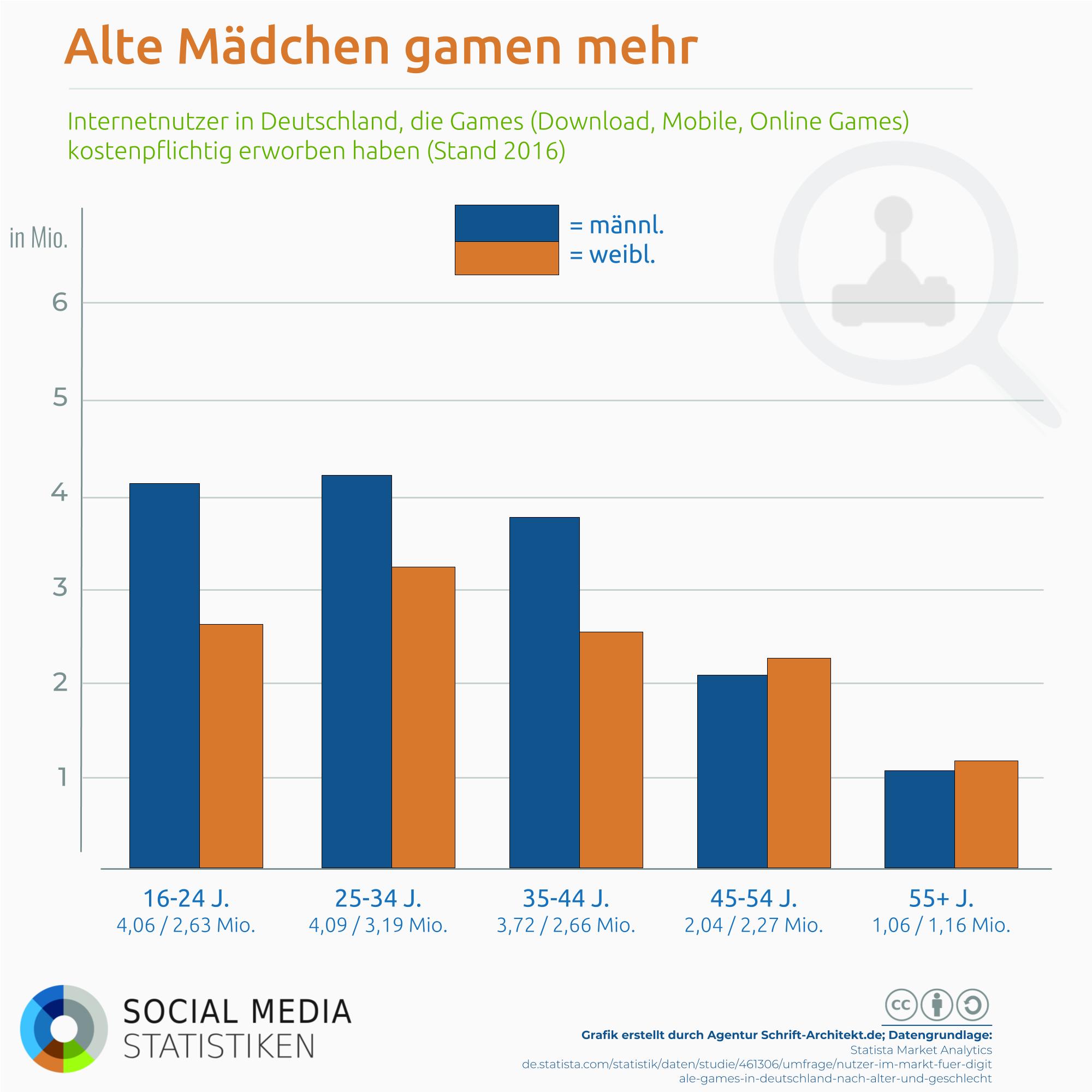 Social games auf Facebook & Co.: Alte Mädchen gamen mehr?