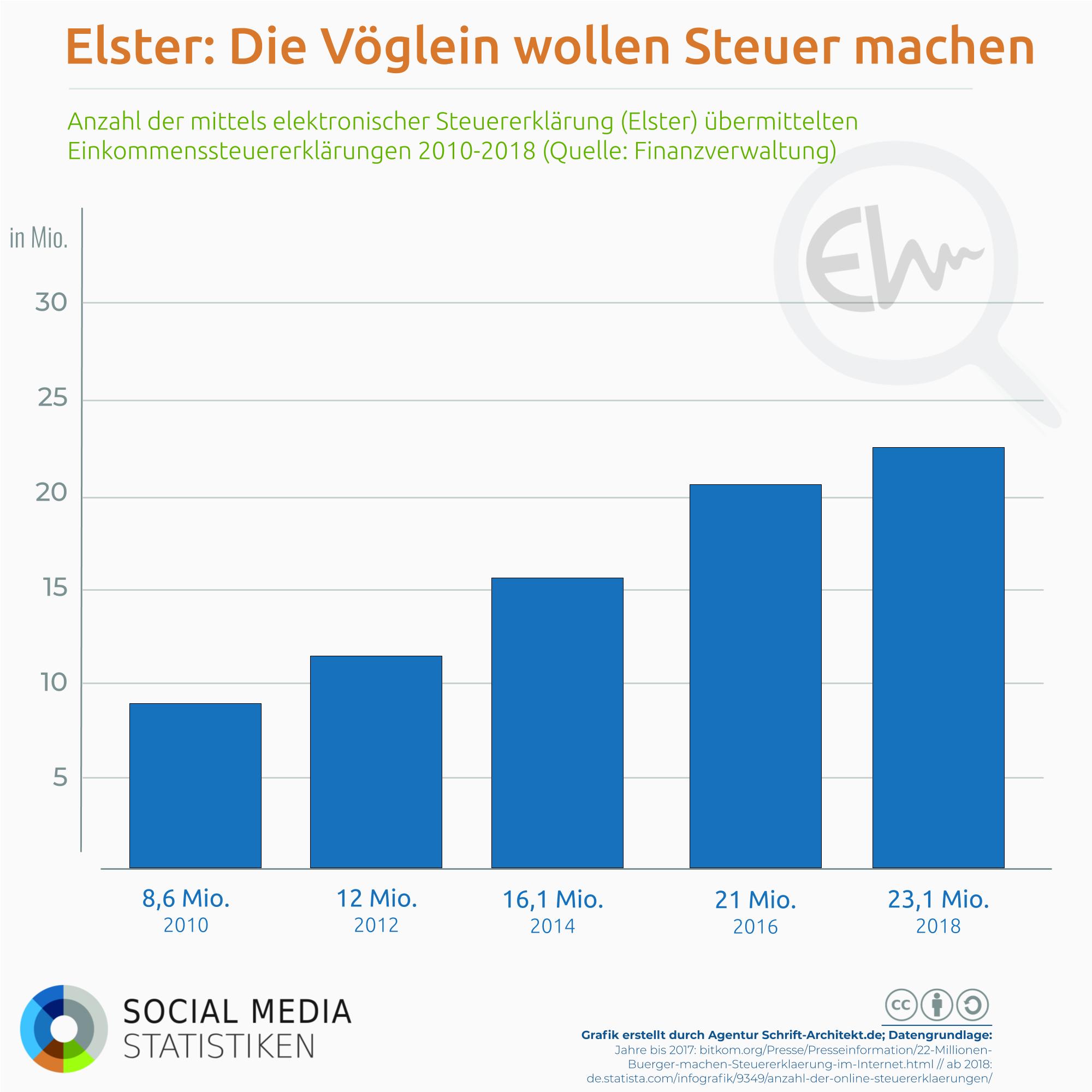 Infografik SocialMediaStatistik.de zum Thema elster steuererklaerung