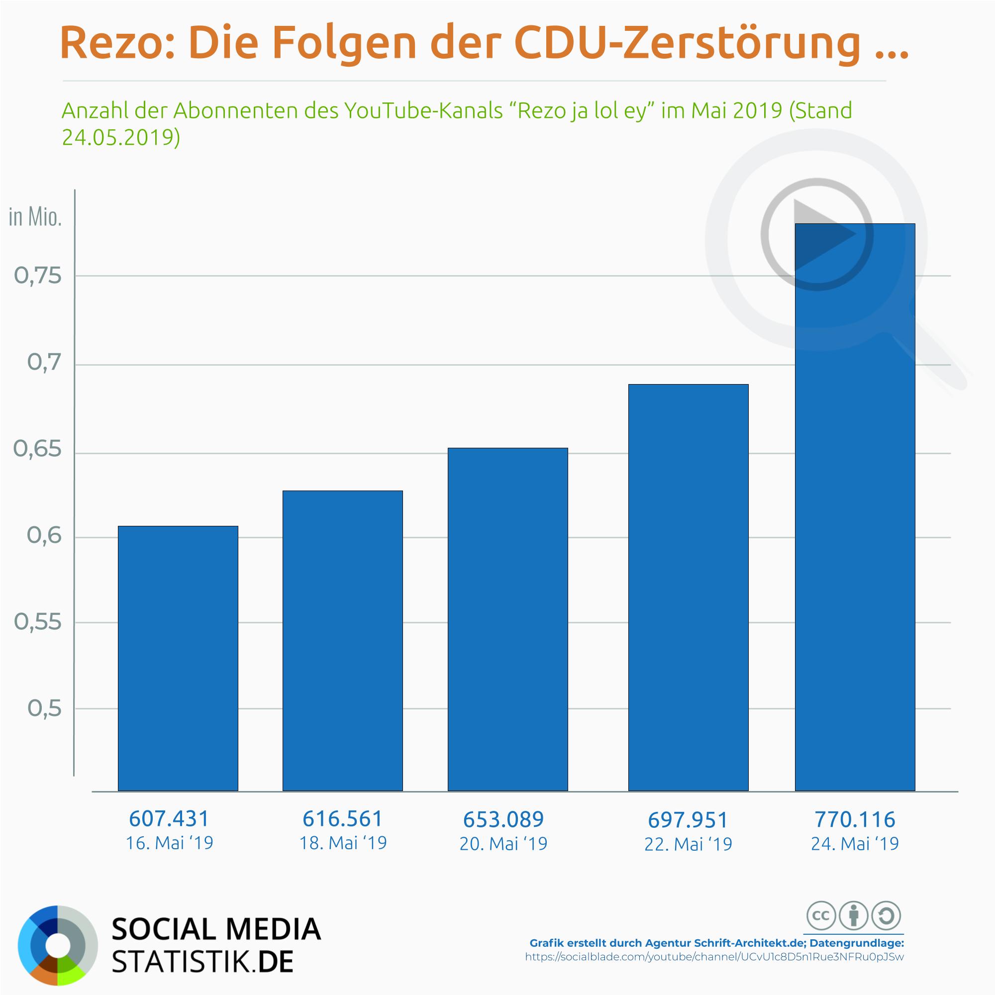Infografik SocialMediaStatistik.de zum Thema rezo youtube abonnenten