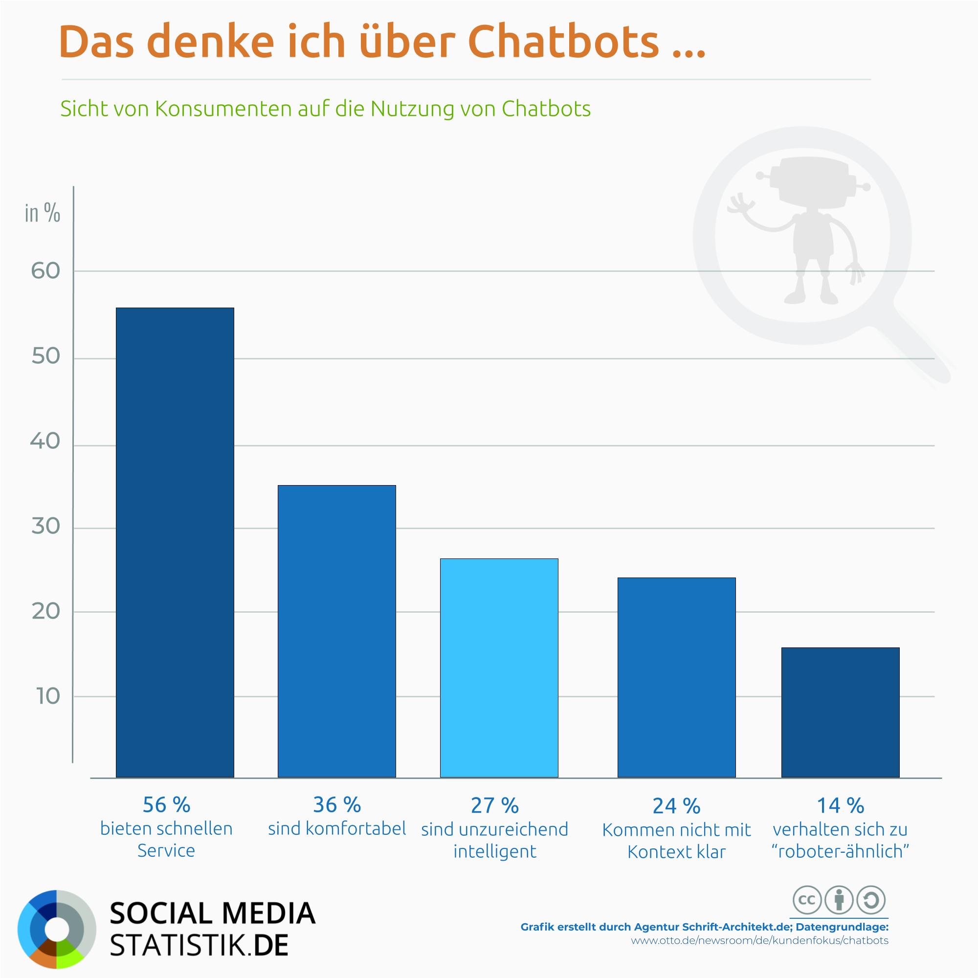 Roboter, die mitreden: 14 % halten Messenger-Bots für zu roboterhaft