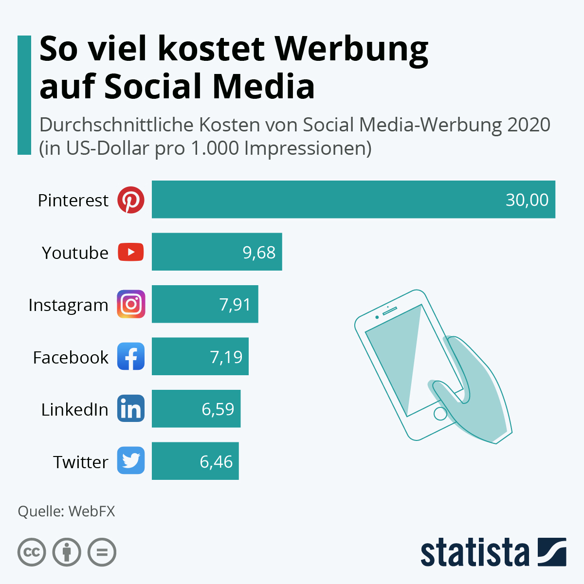 Social Media Advertising: Pinterest am teuersten | Infografik + Podcast