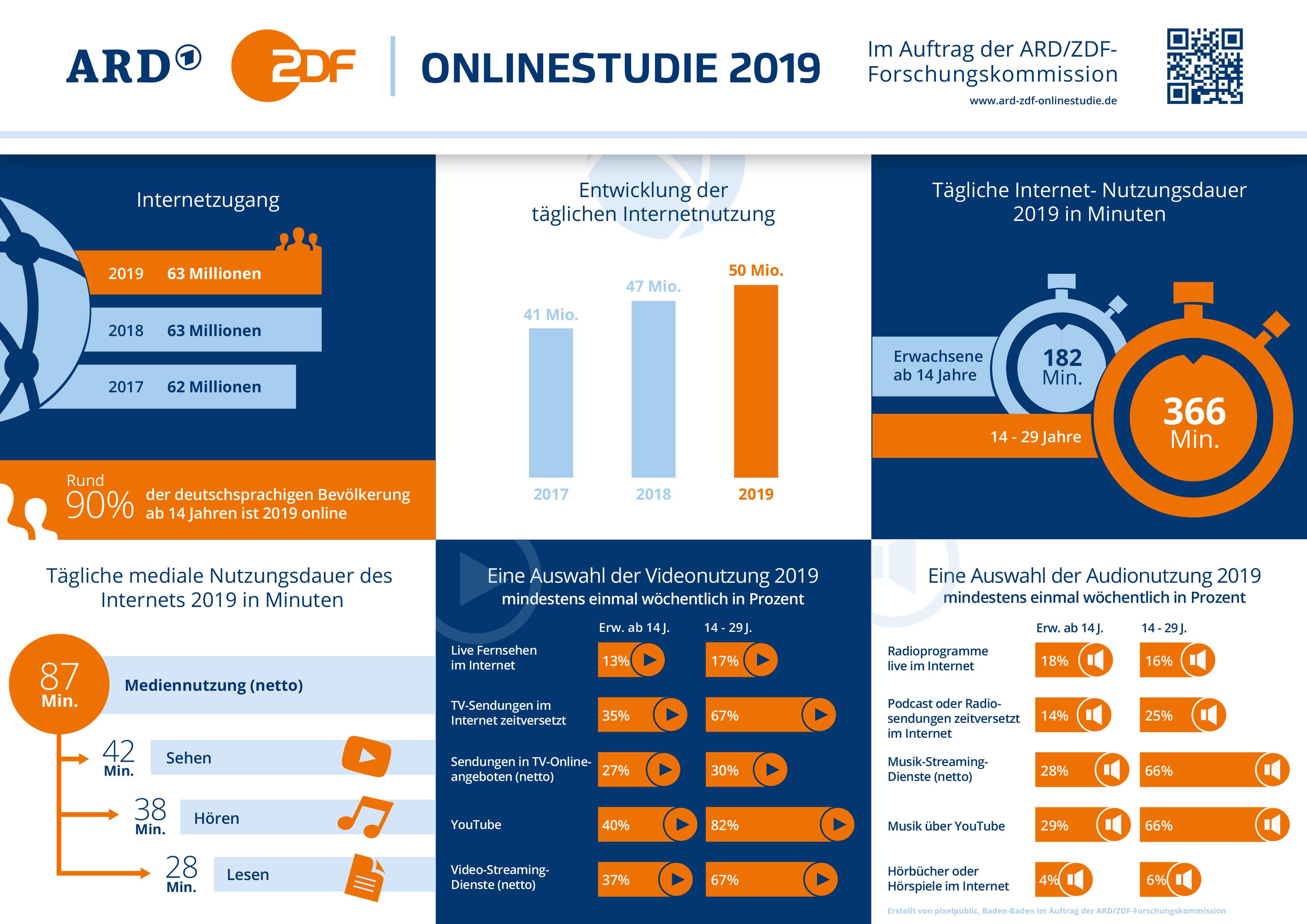ARD/ZDF-Onlinestudie 2019: Überraschende und einige erwartbare Ergebnisse