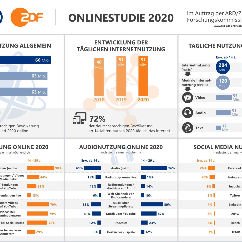 ARD/ZDF-Onlinestudie 2020: Erwartbare Entwicklungen und der Corona-Faktor