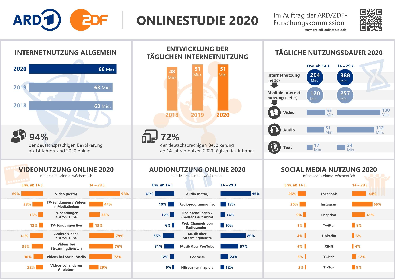 ARD-ZDF-Onlinestudie_2020_Infografik