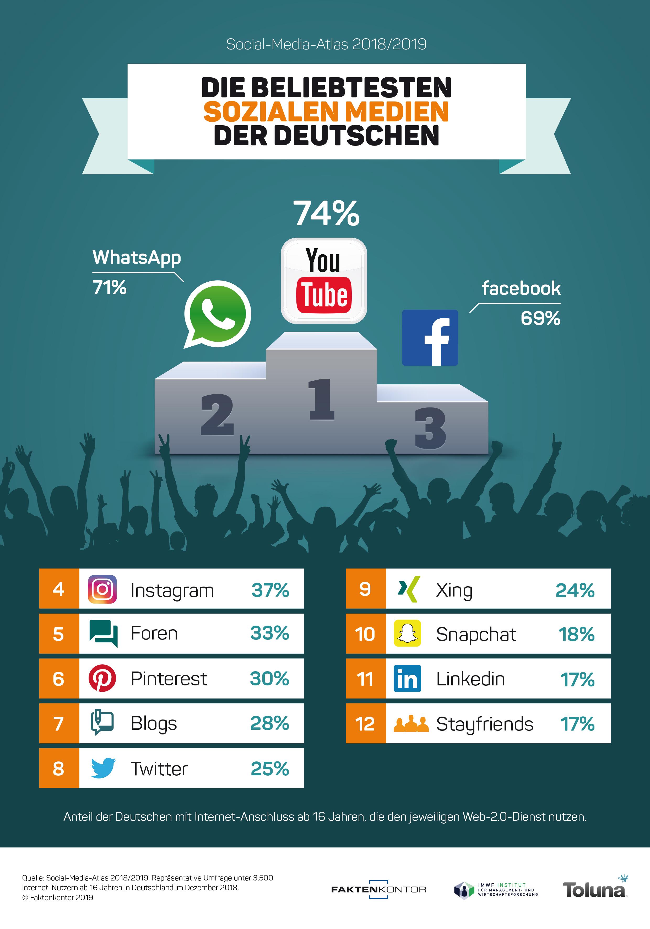 Unsere Analyse zum Social-Media-Atlas: Sind das die beliebtesten Netzwerke?